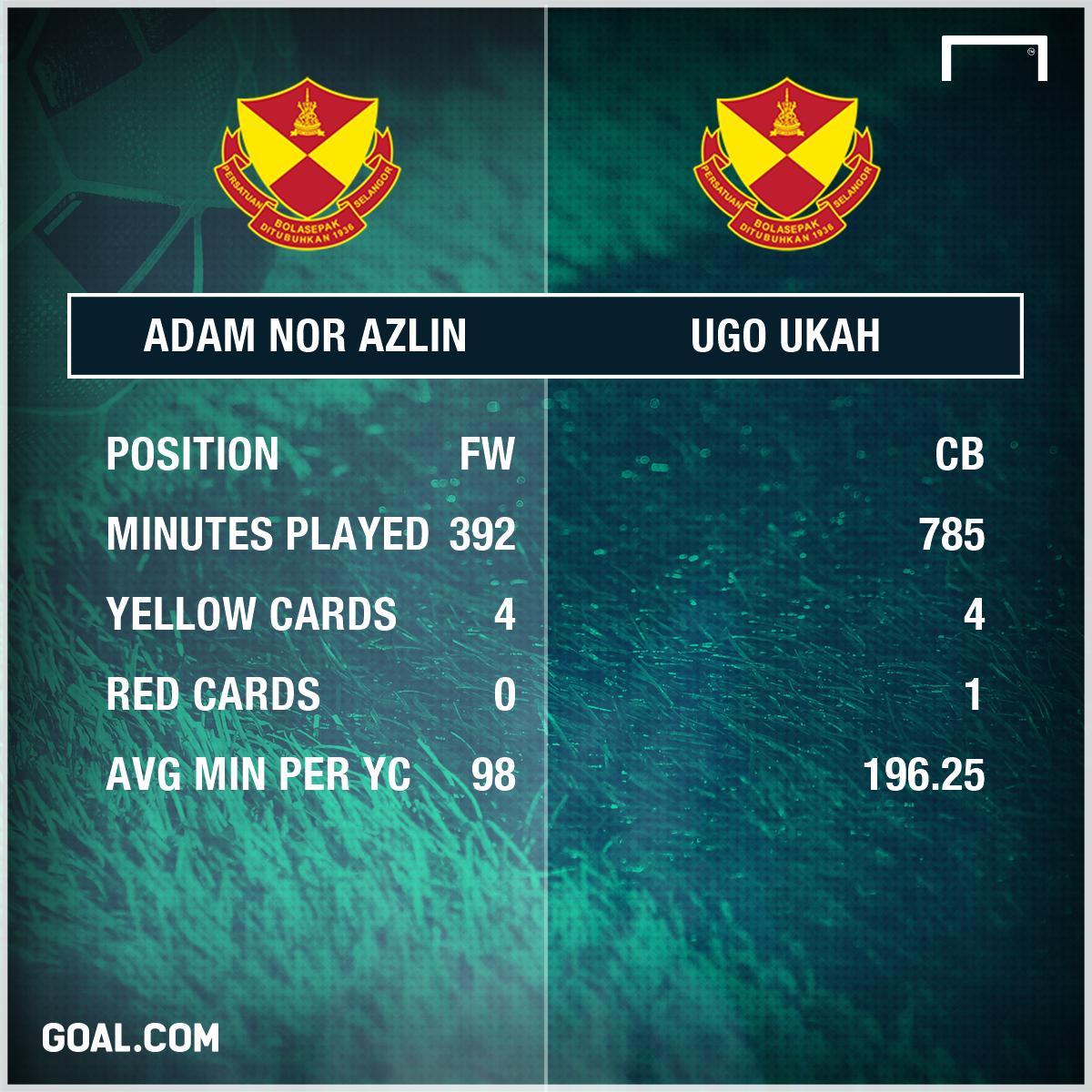Selangor's half season stats 2017 adam vs ukah