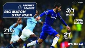 SportPesa Everton Man City