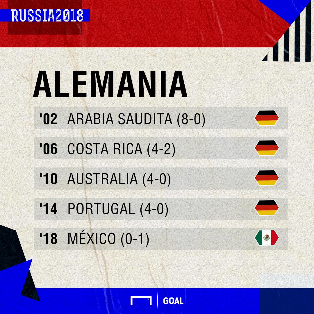 Alemania en Mundiales