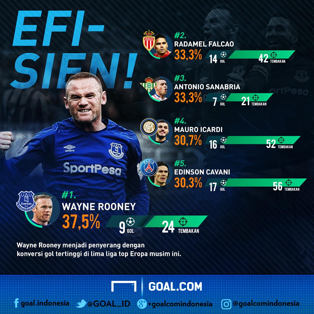 Wayne Rooney - Everton | Penyerang Paling Efisien Di Eropa