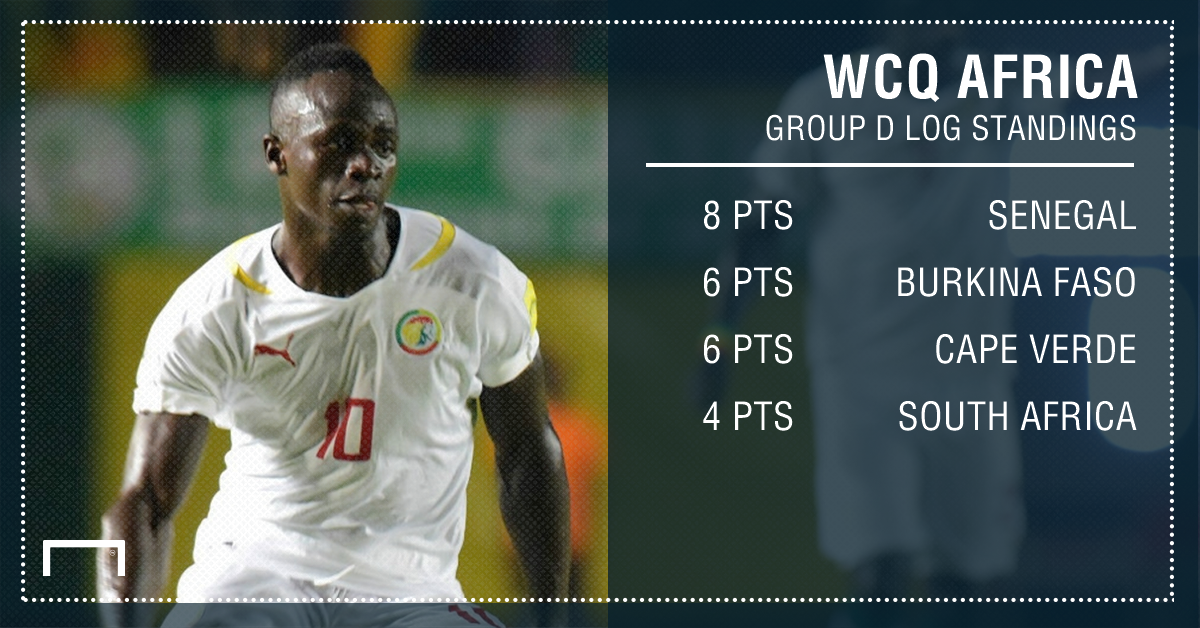 Group D log standings PS