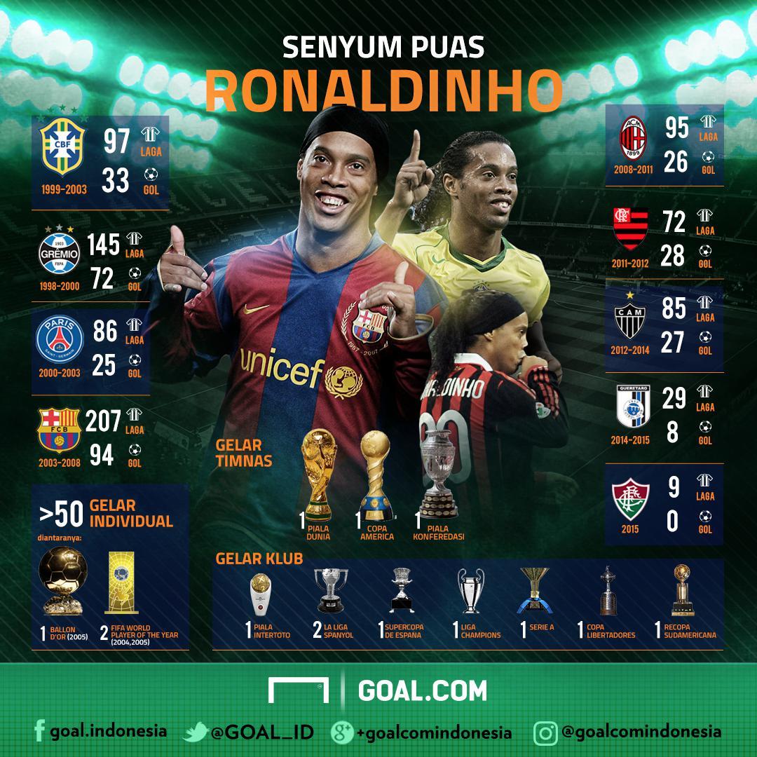 GFXID Senyum Puas Ronaldinho