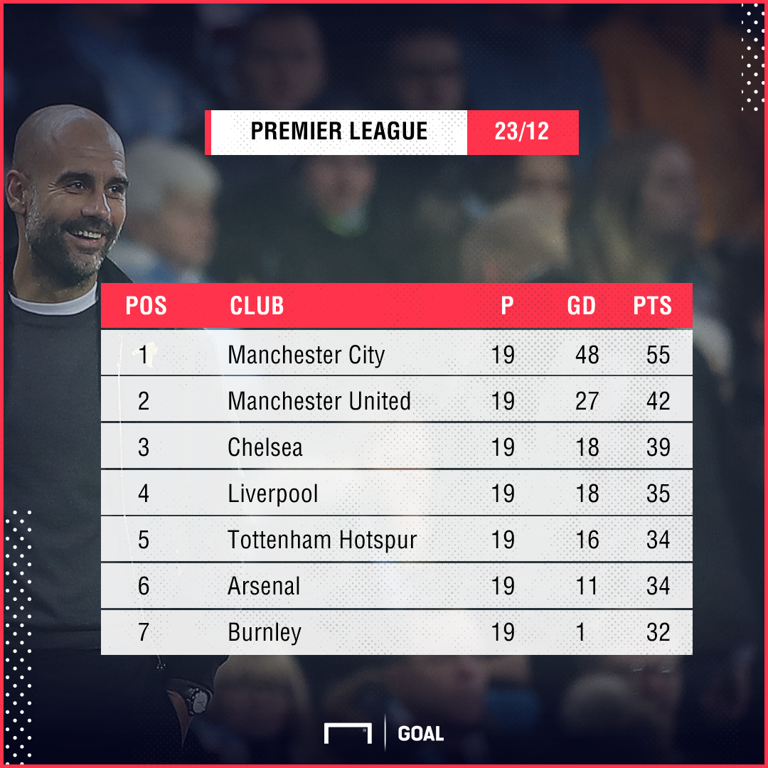 Nada perfeito para guardiola mas o manchester city for Epl table 98 99