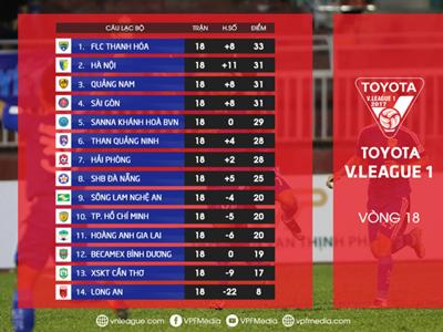BXH vòng 18 V.League