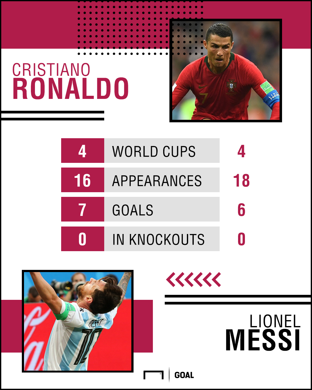 Ronaldo Messi World Cup goals