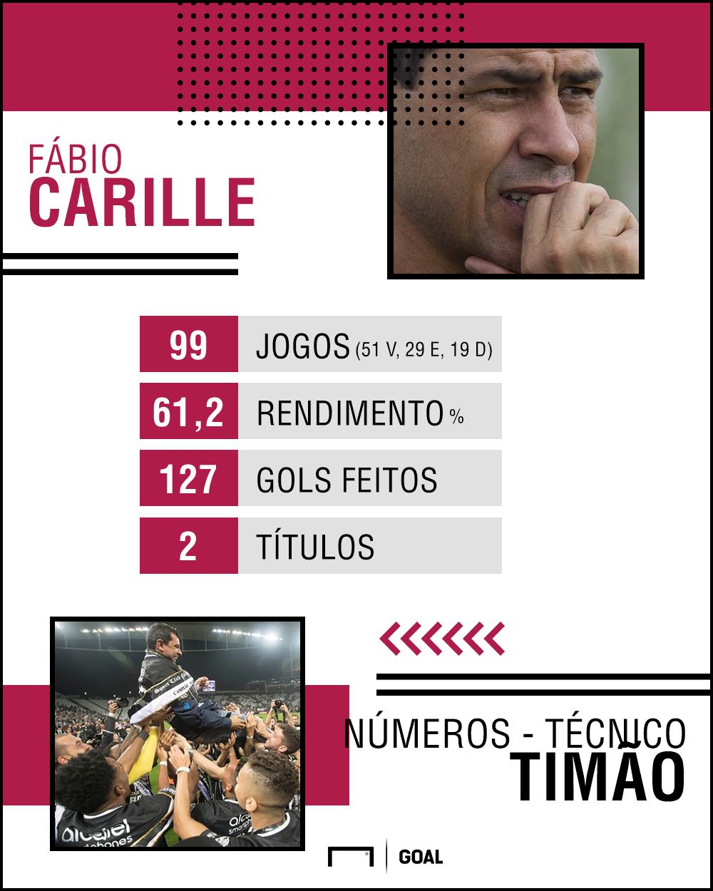 Fábio Carille PS - Corinthians - 24/03/2018