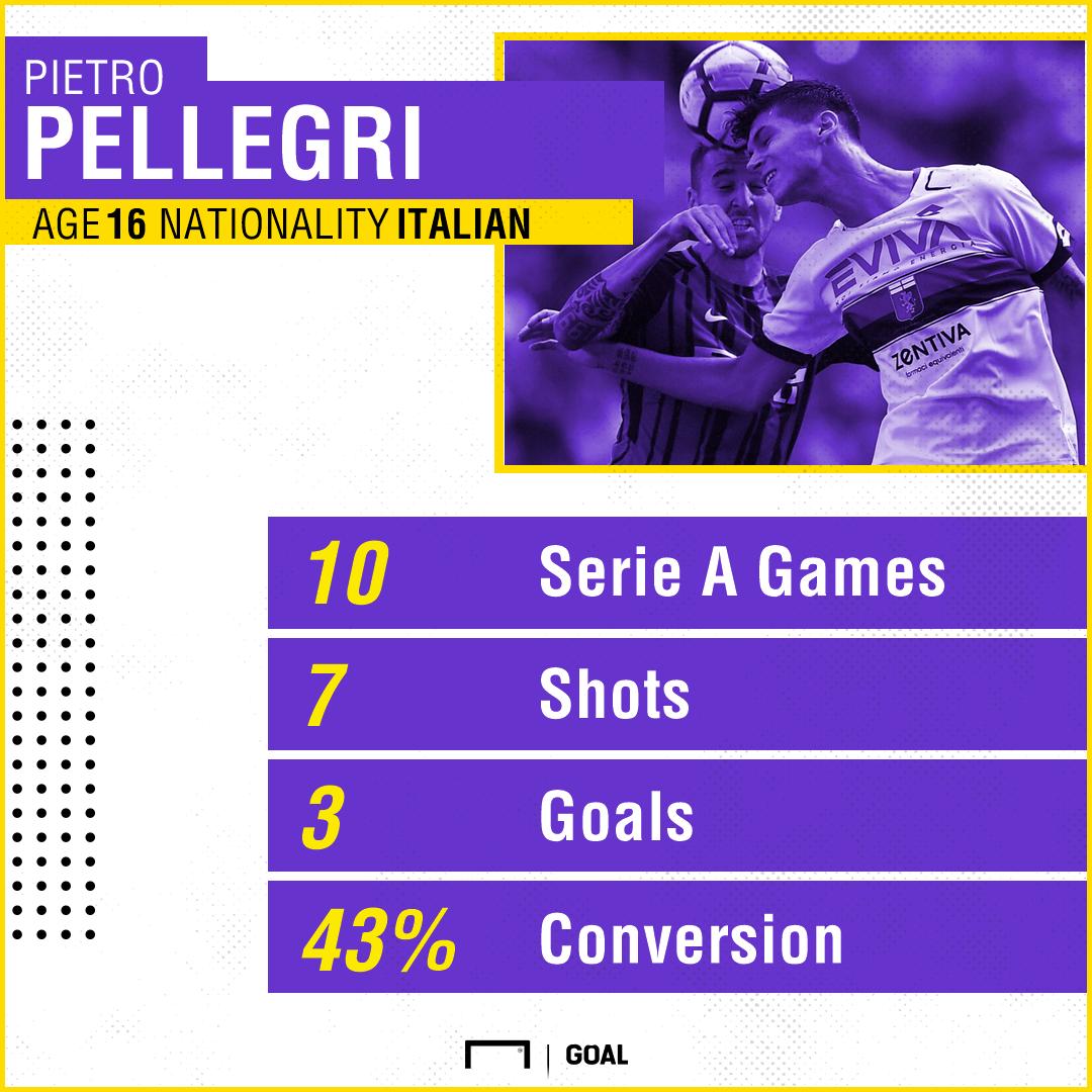 Pietro Pellegri Stats PS