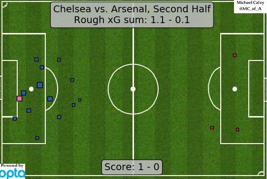 Chelsea vs Arsenal xG(Second Half)