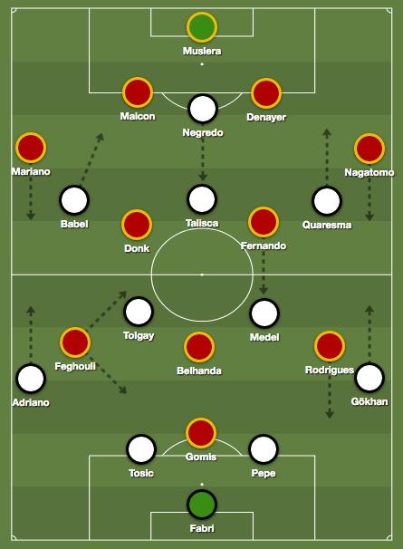 Galatasaray Besiktas 2018 Tactics