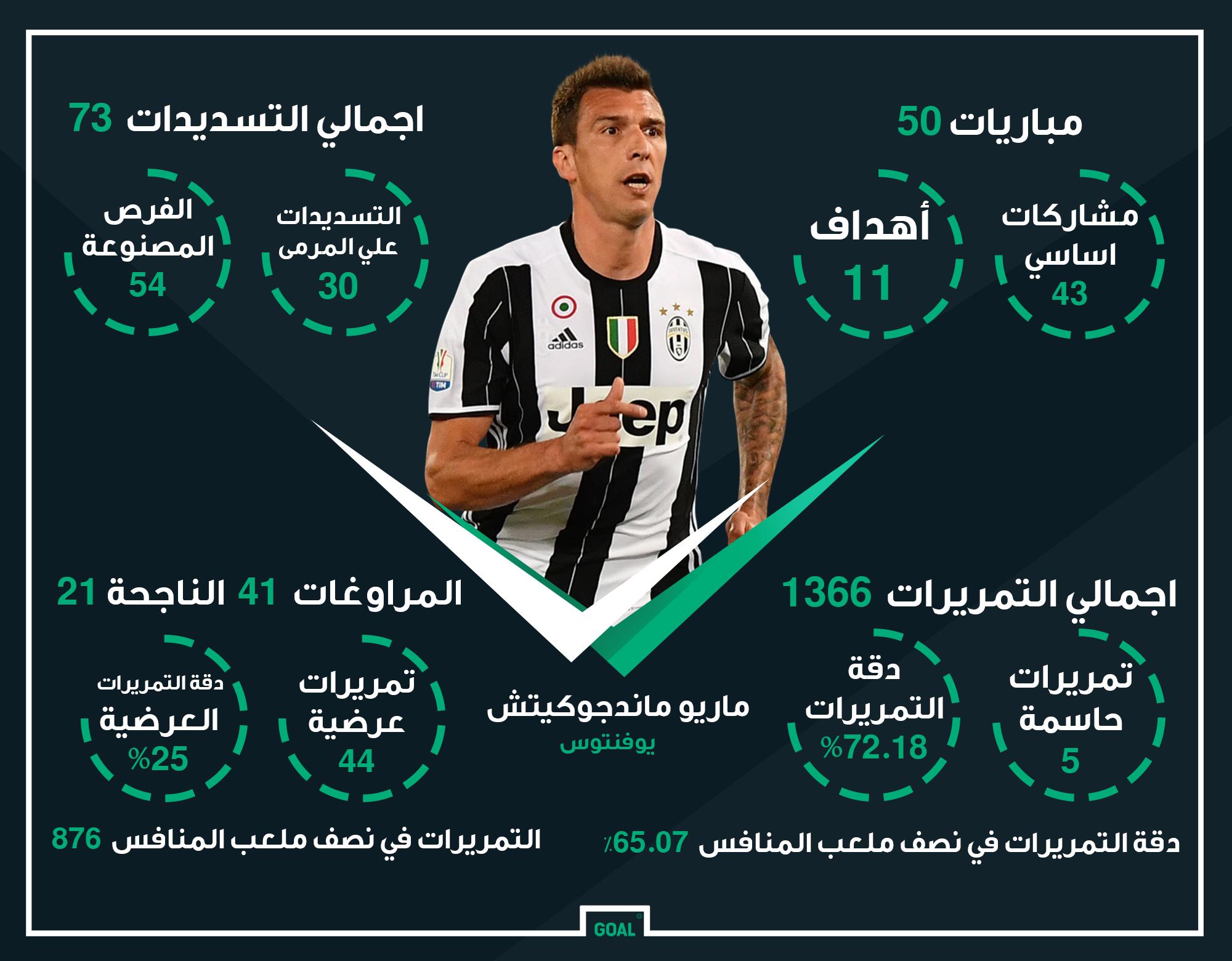 GFX AR Mario Mandzukic Juventus 2016-17 Stats
