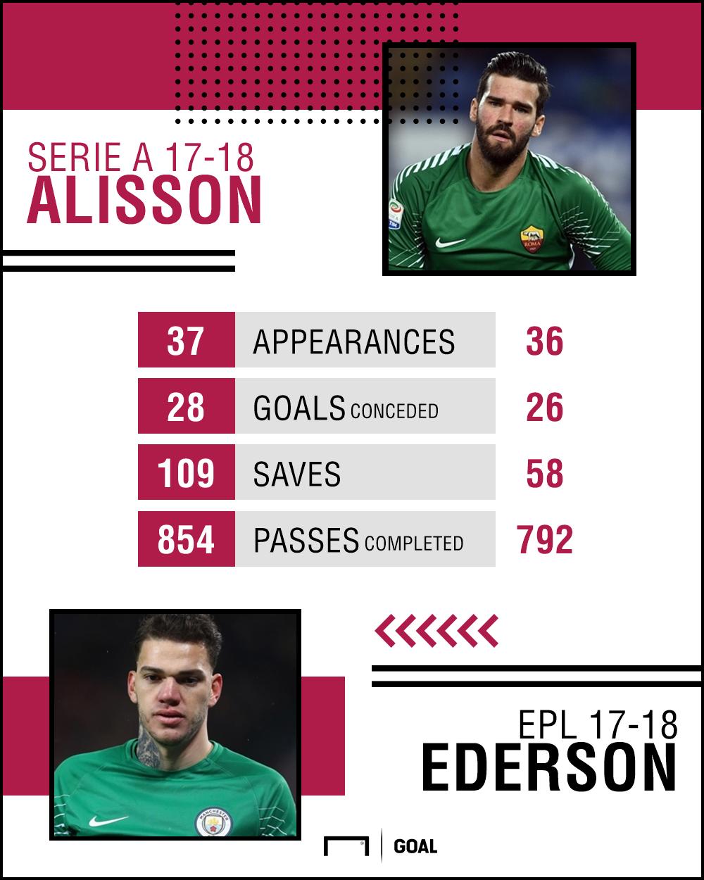 Alisson Ederson GFX 17-18