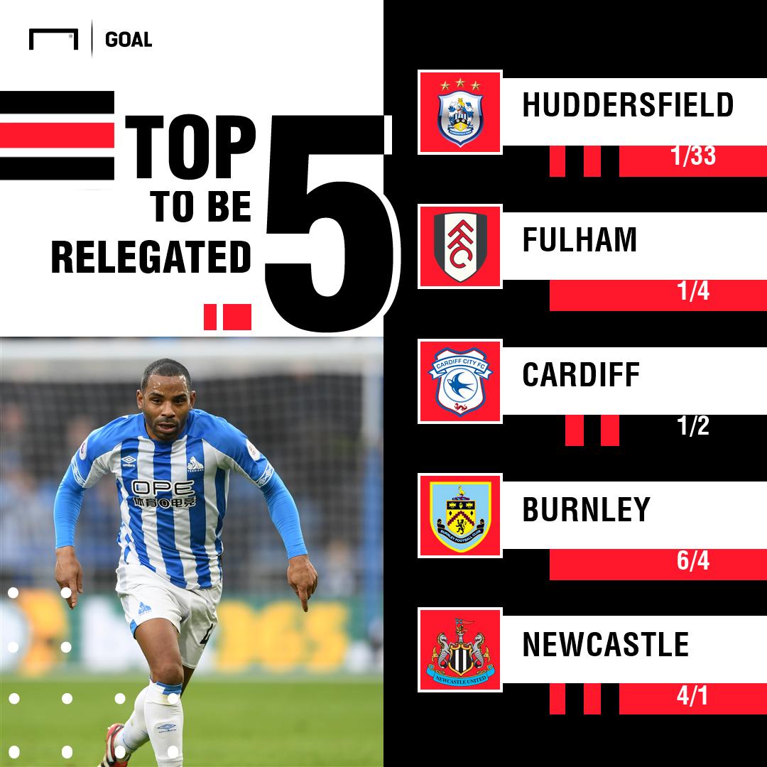 Relegation odds graphic