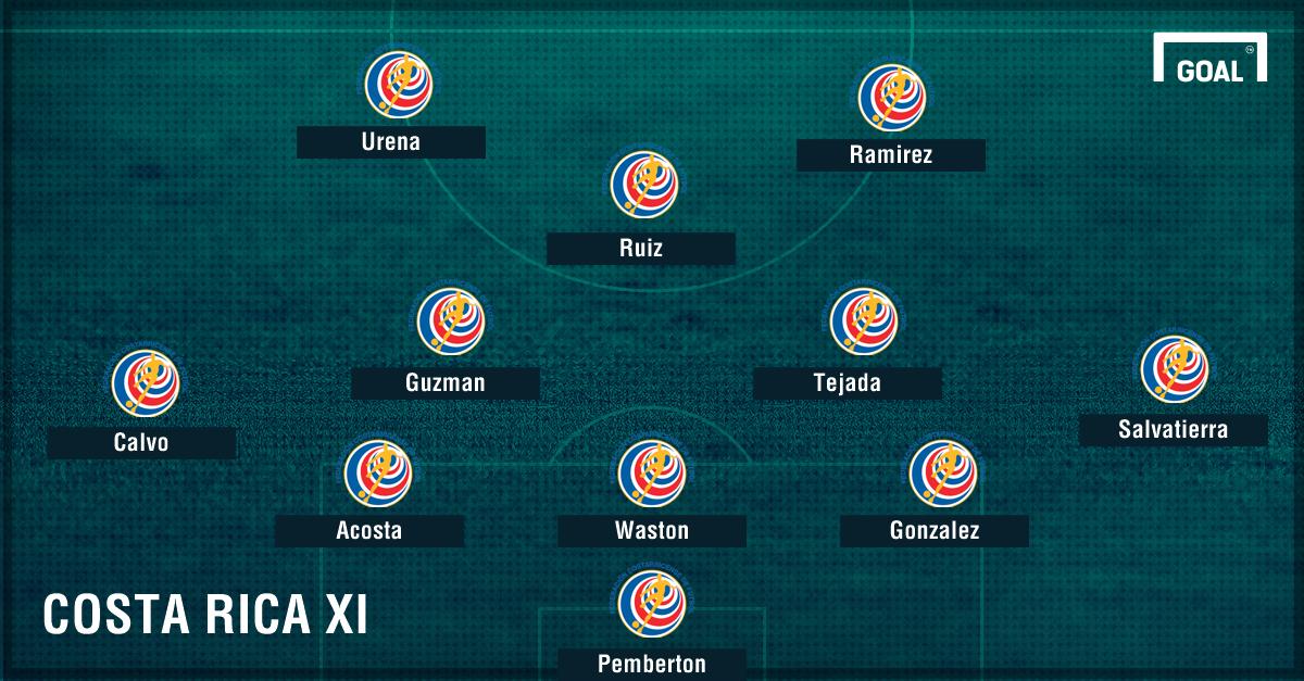 Costa Rica lineup