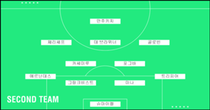 World Cup Second Team