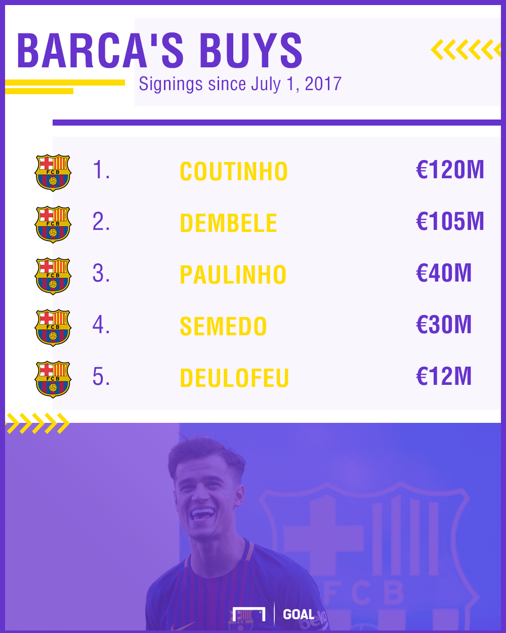 Barcelona Transfers PS
