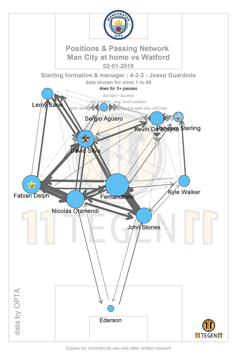 Positions & Passing Network Man City at home vs Watford