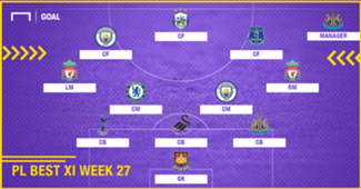 PL Team of the Week 2017-2018 สัปดาห์ที่ 27