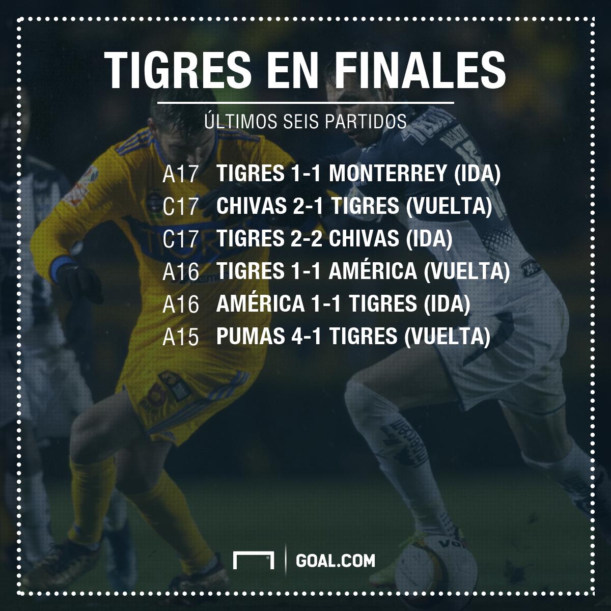 Afiche Tigres