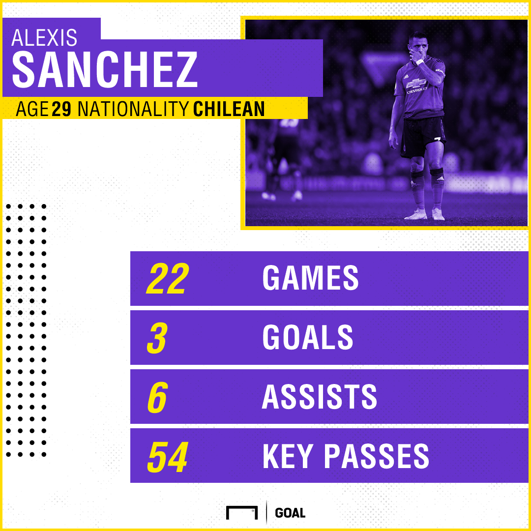 Alexis Sanchez Man United Stats PS
