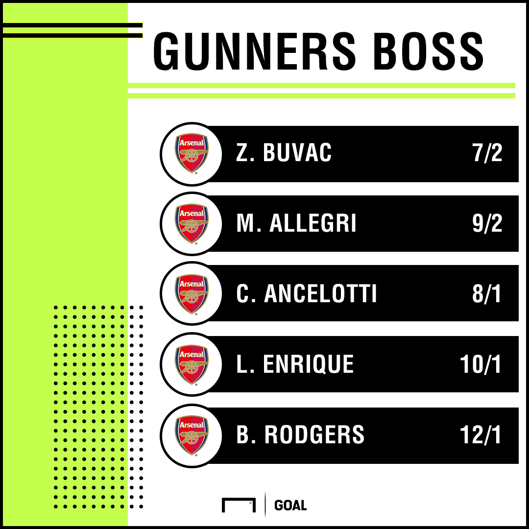 Arsenal odds 0105 graphic