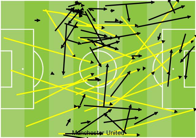 Man Utd failed passes GFX