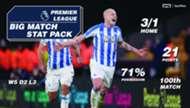 Sportpesa Huddersfield Everton