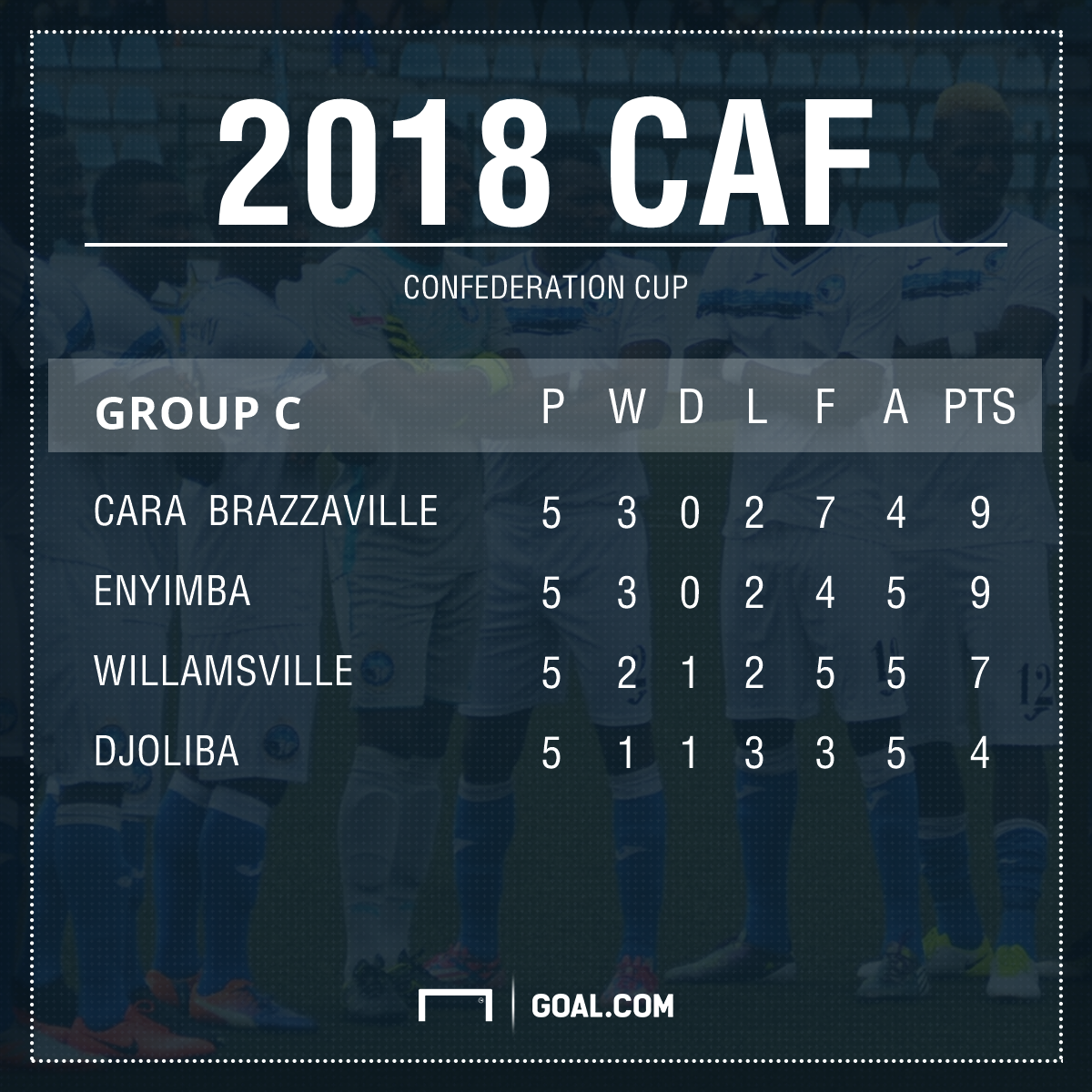 Enyimba Caf CC Table PS