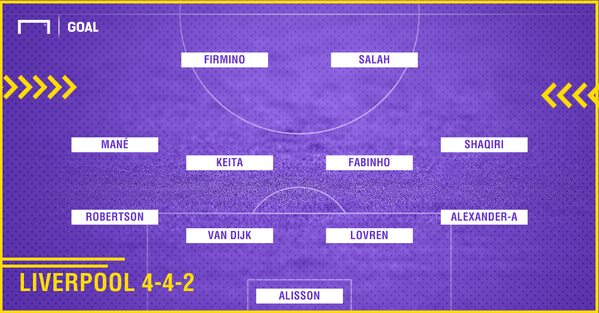 Potential Line-up Liverpool 442
