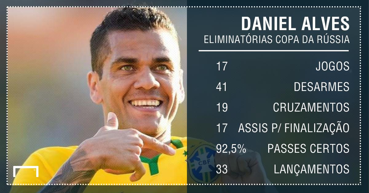 GFX Daniel Alves