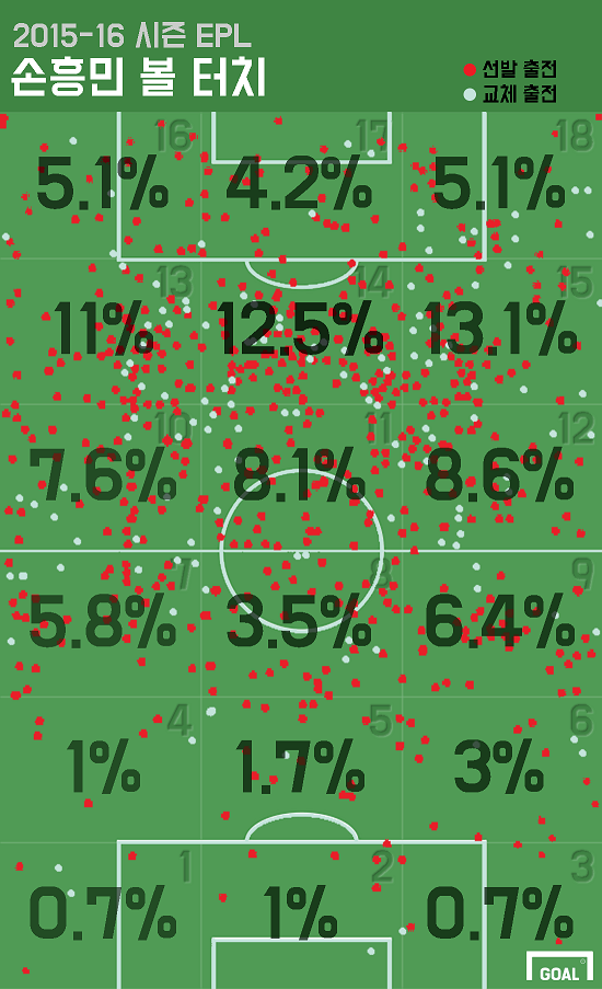 15/16 Son Heung-min touches at Spurs