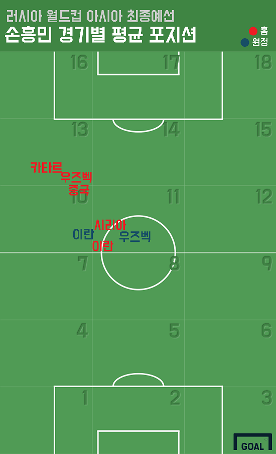 Son Heung-min average positions WCQ