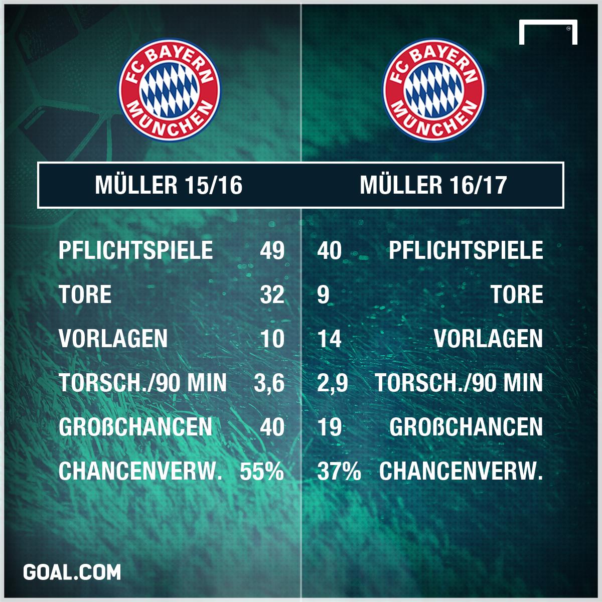 GFX Info Thomas Müller Stats