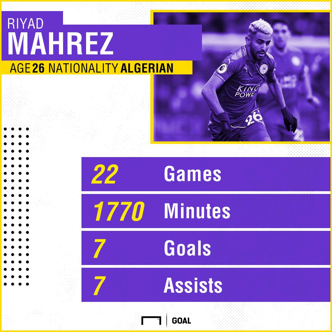 Riyad Mahrez stats 120118