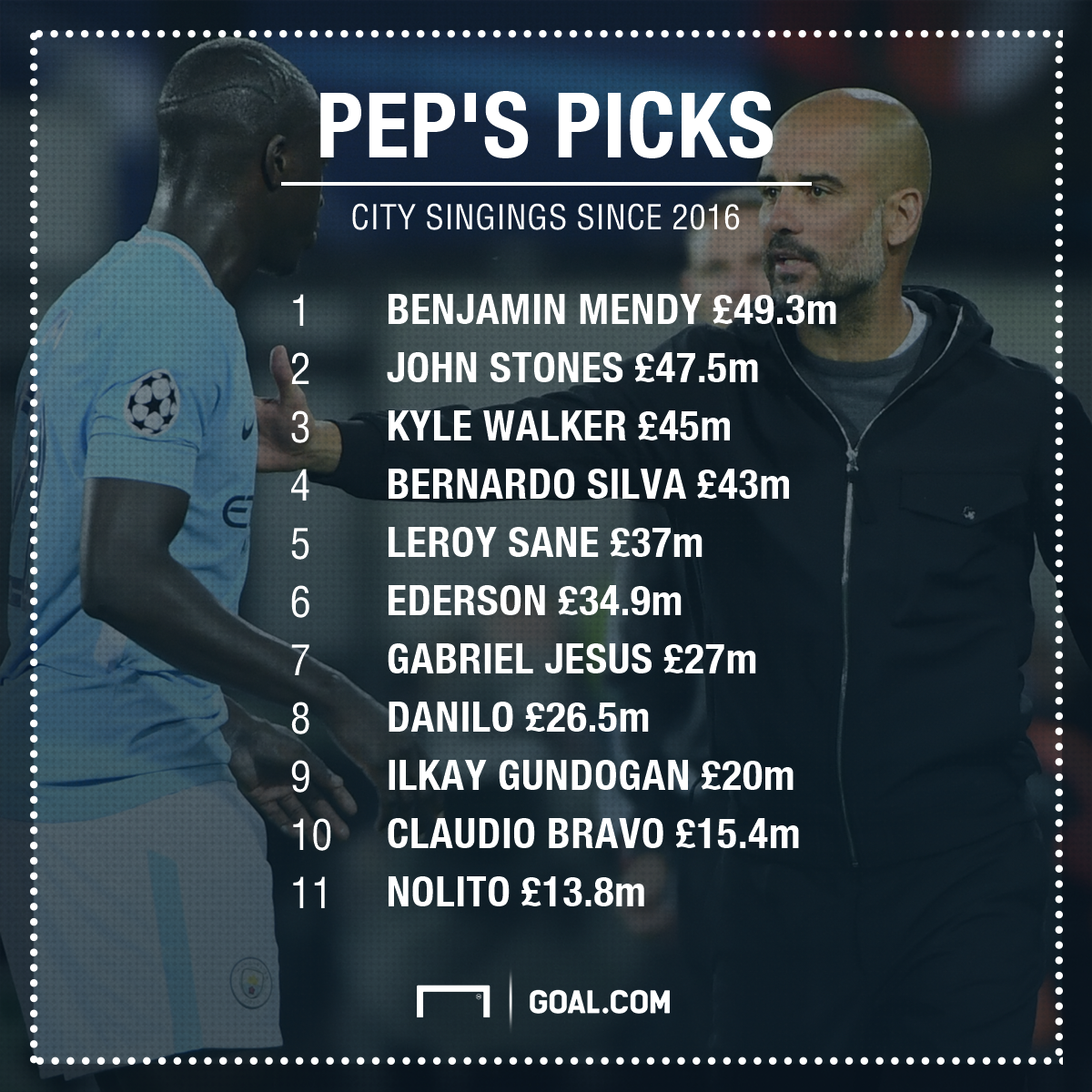 Manchester City Guardiola Signings PS