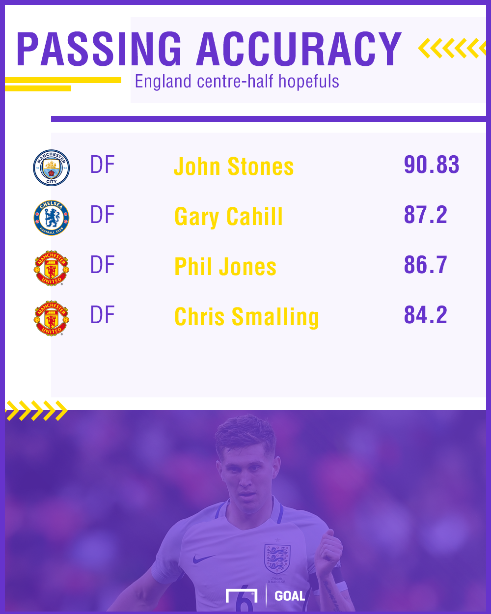Chris Smalling passing stats v Cahill Stones Jones