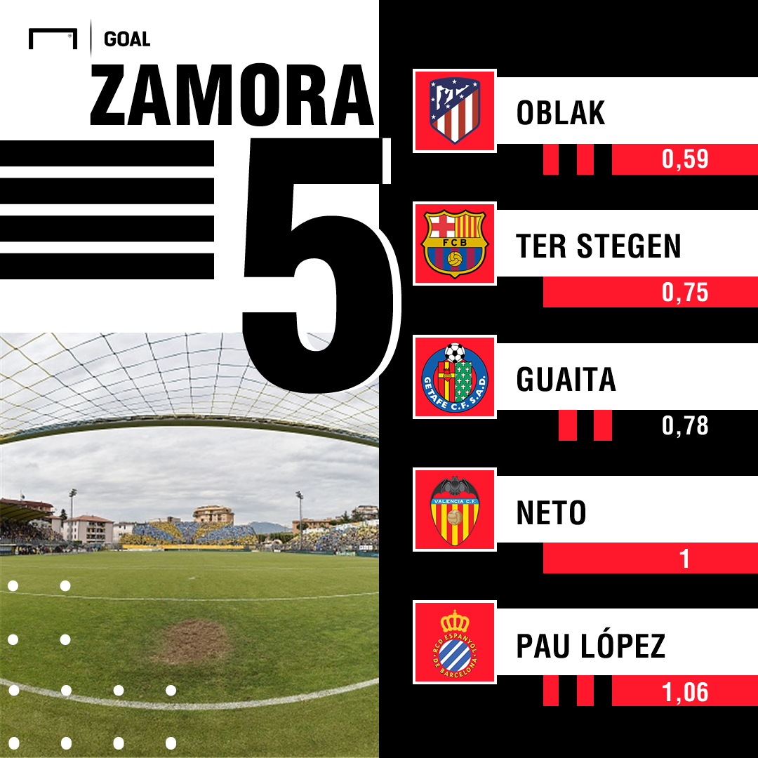 GFX Zamora 17-18