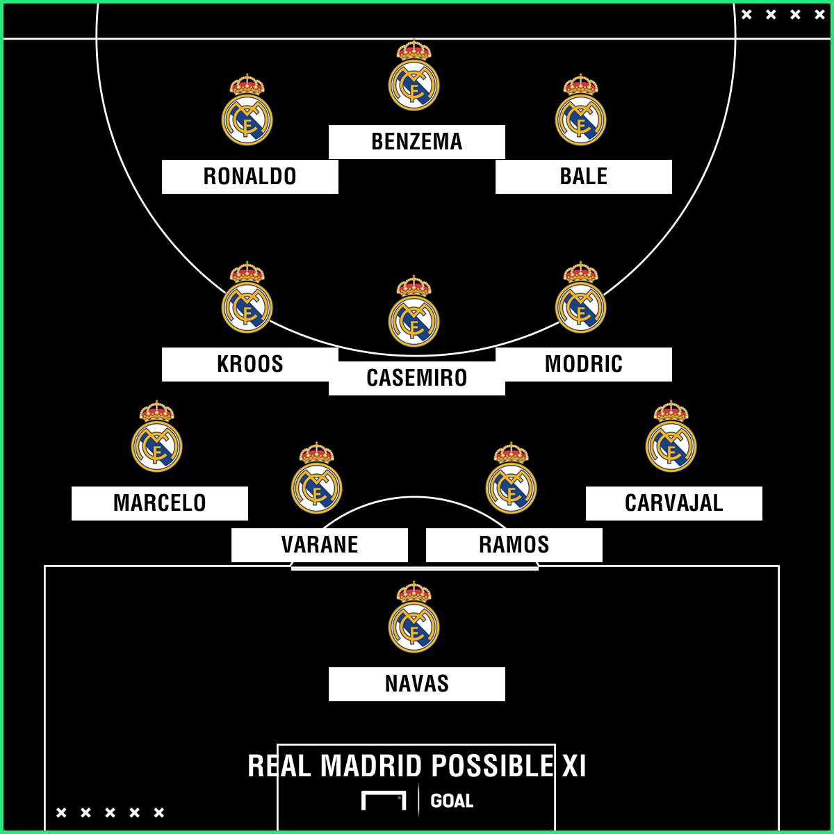 Potential Real Madrid lineup against Malaga