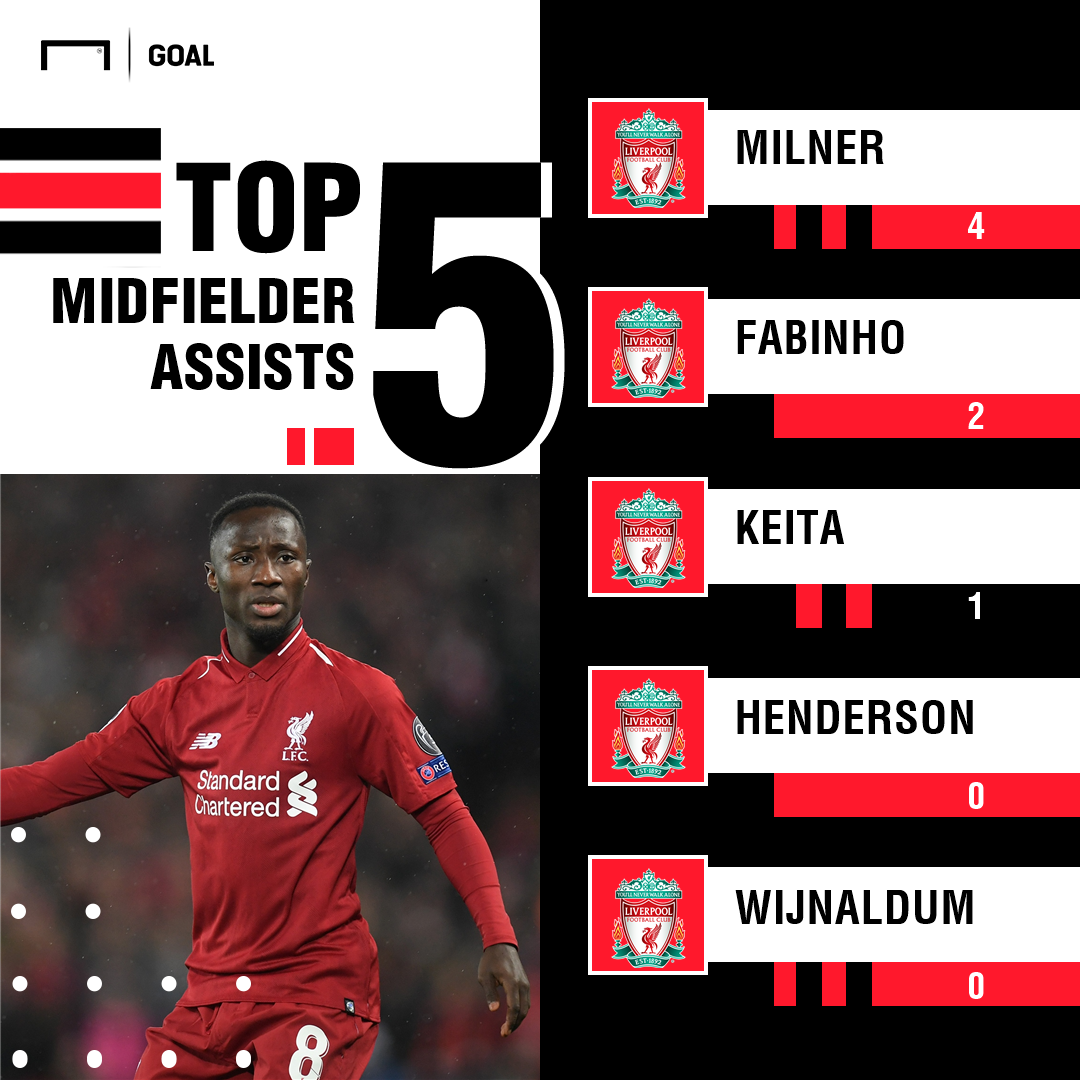 Liverpool midfielder assists PS