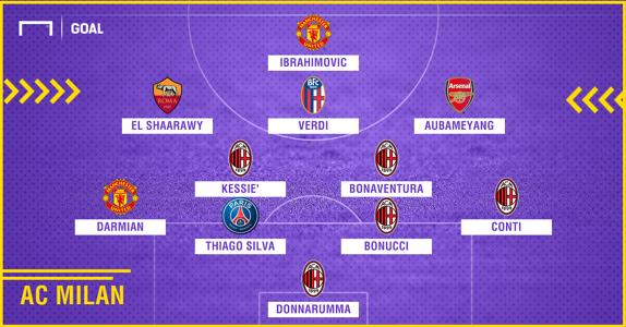 Milan 2010-2018 composition