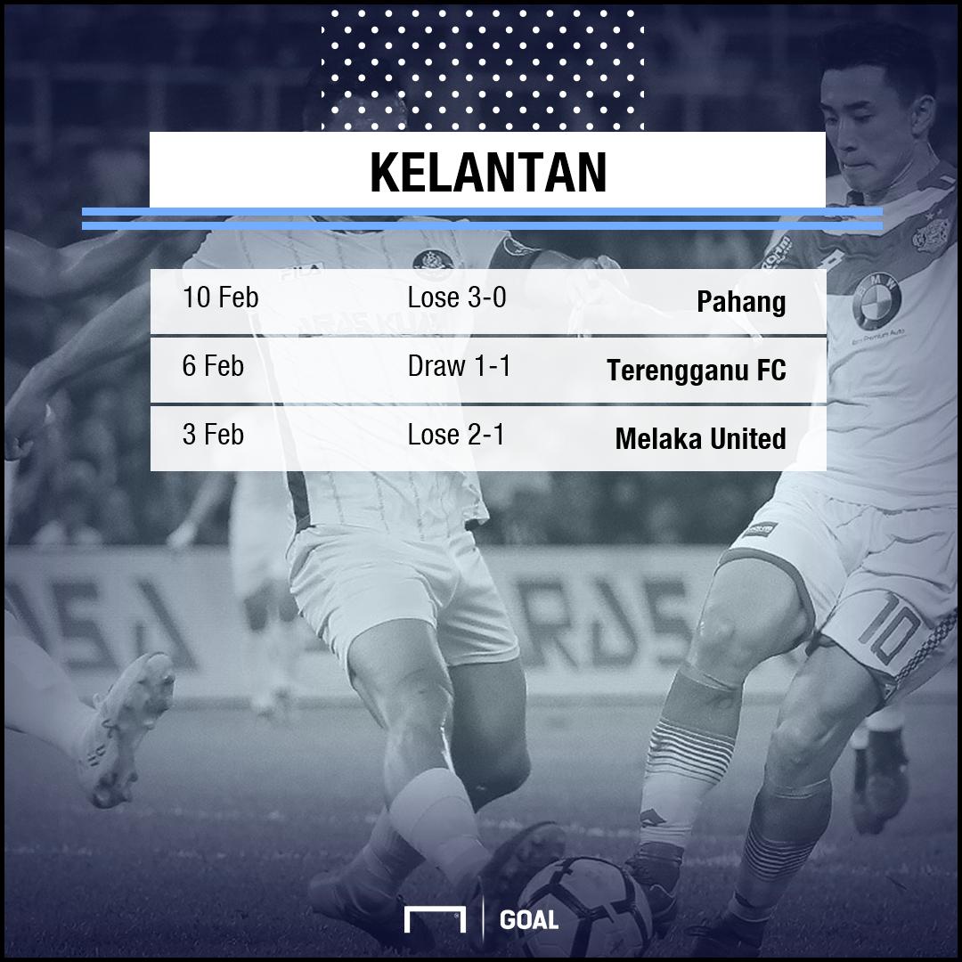GFX Kelantan form 24 Feb 2018
