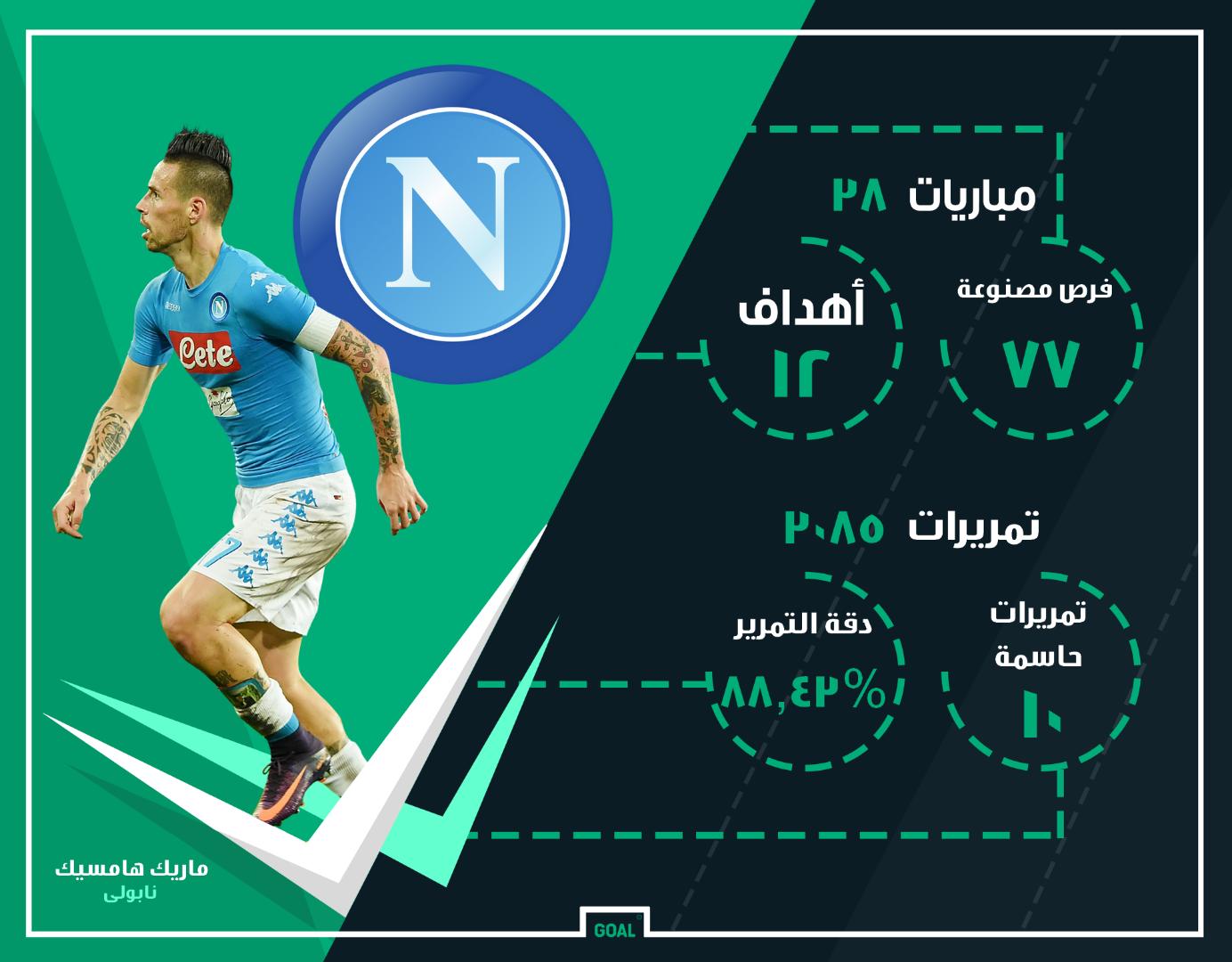 GFX AR Marek Hamsik Napoli 2016-17 Stats