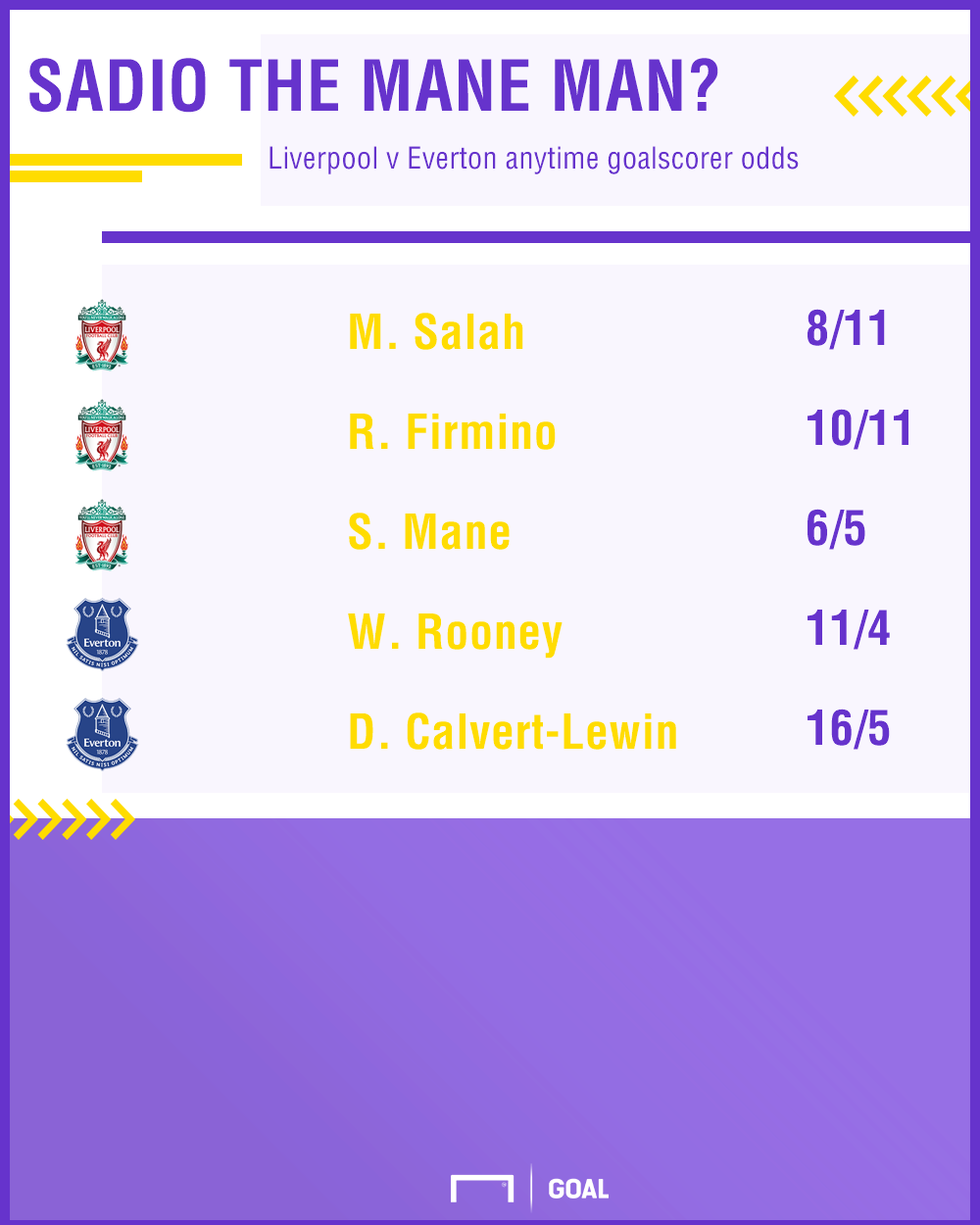 Liverpool Everton graphic