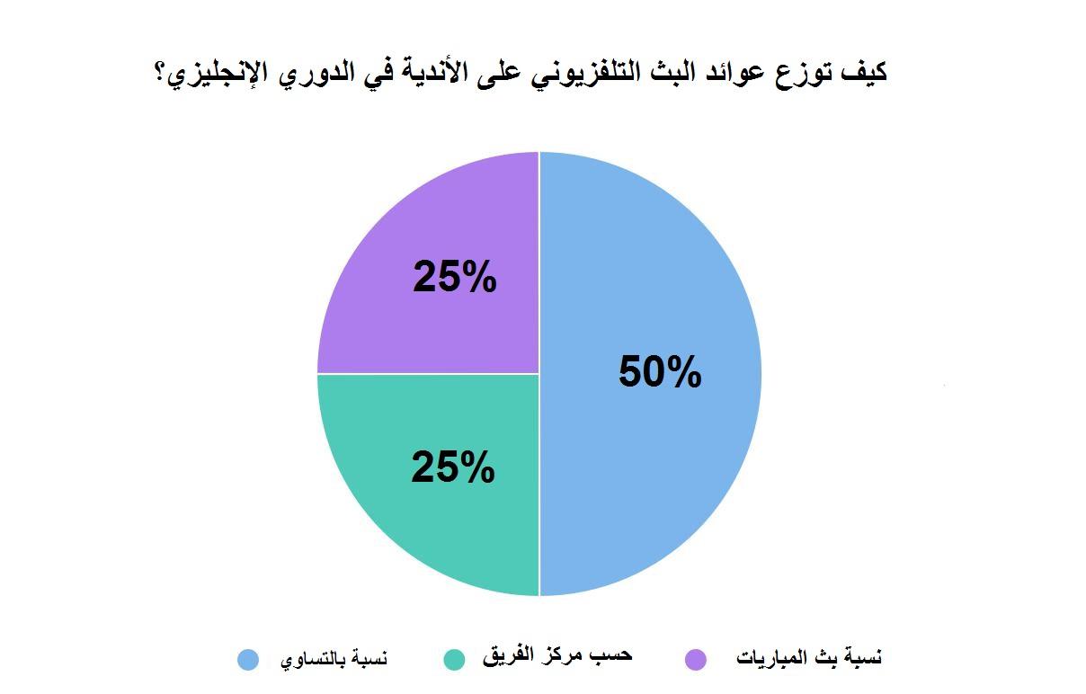 Arabic chart