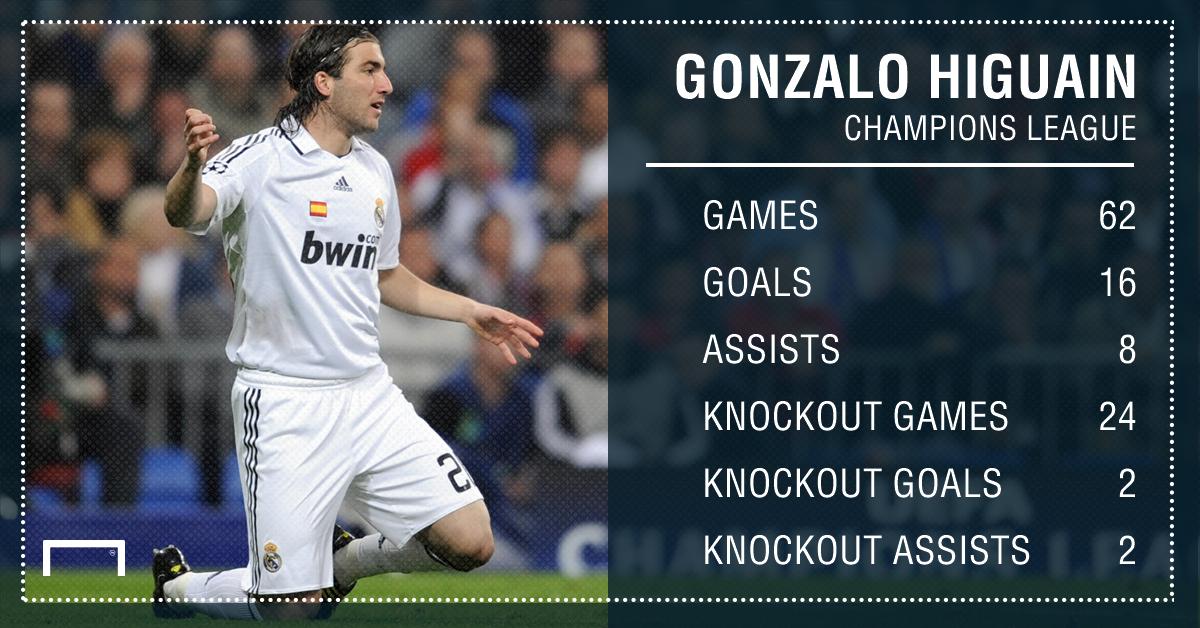 Gonzalo Higuain Champions League PS