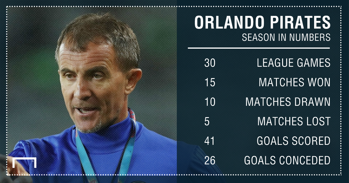 Pirates season in numbers PS