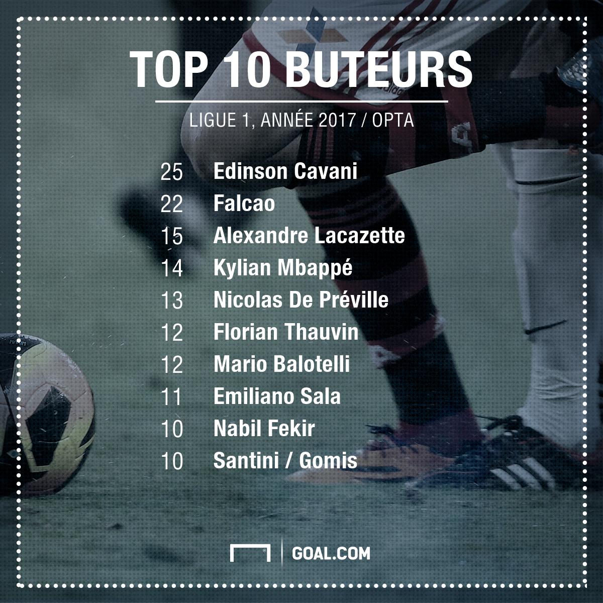 TOP 10 buteurs en Ligue 1 en 2017