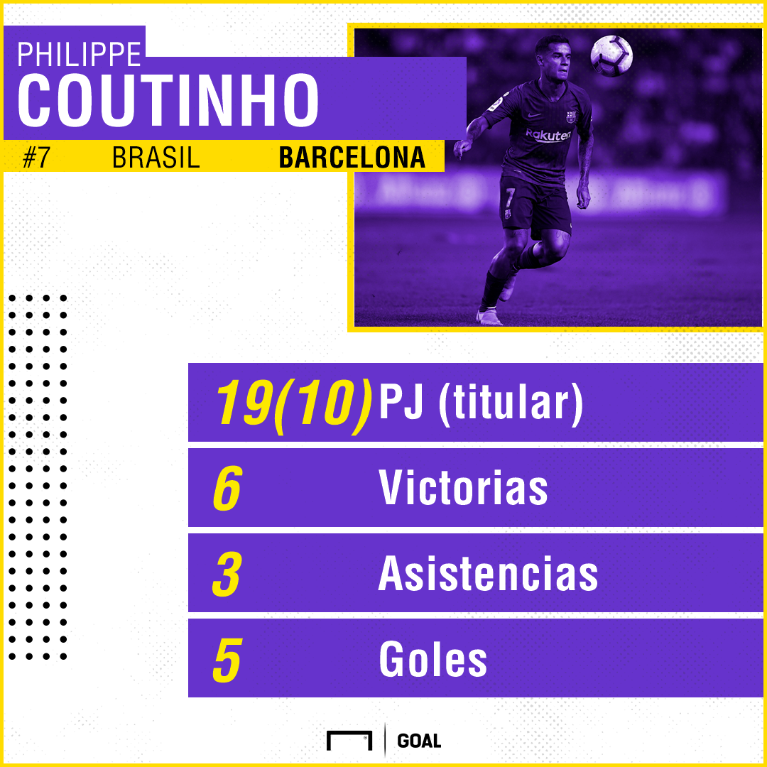 coutinho ucl