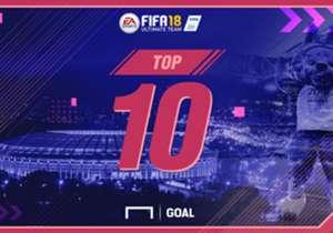 間もなく開幕するロシア・ワールドカップ。『Goal』では、『FIFA 18』での各国選手のデータを紹介し、トップ10の選手たちをお届け。ブラジルやスペインという強豪国から、エジプトやモロッコといったマイナー国まで注目すべき選手が見つかるかもしれない。