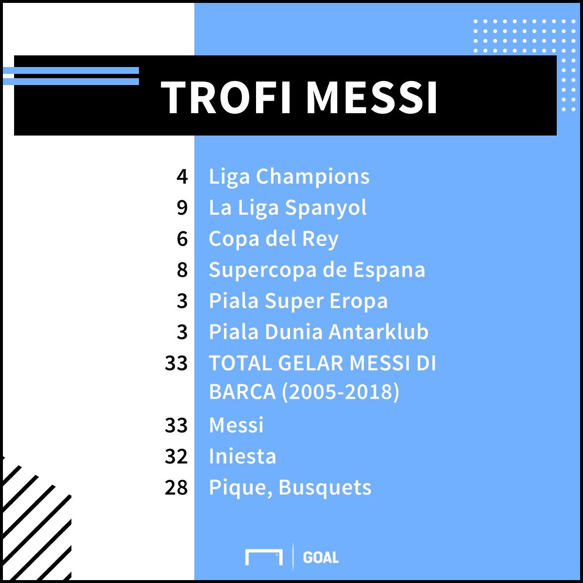 GFXID Trofi Lionel Messi di Barcelona (2005-2018)