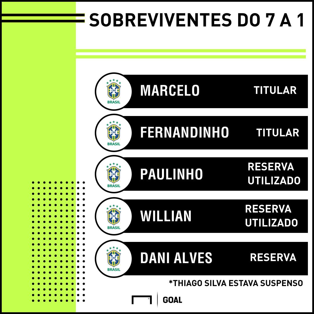 GFX Brasil sobreviventes 7 a 1